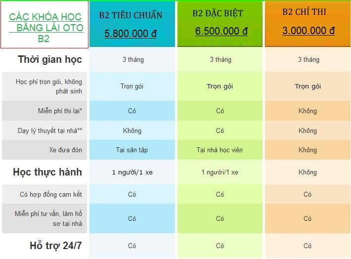 Giá học lái xe ô tô B2 tại Nghệ An bao nhiêu tiền?