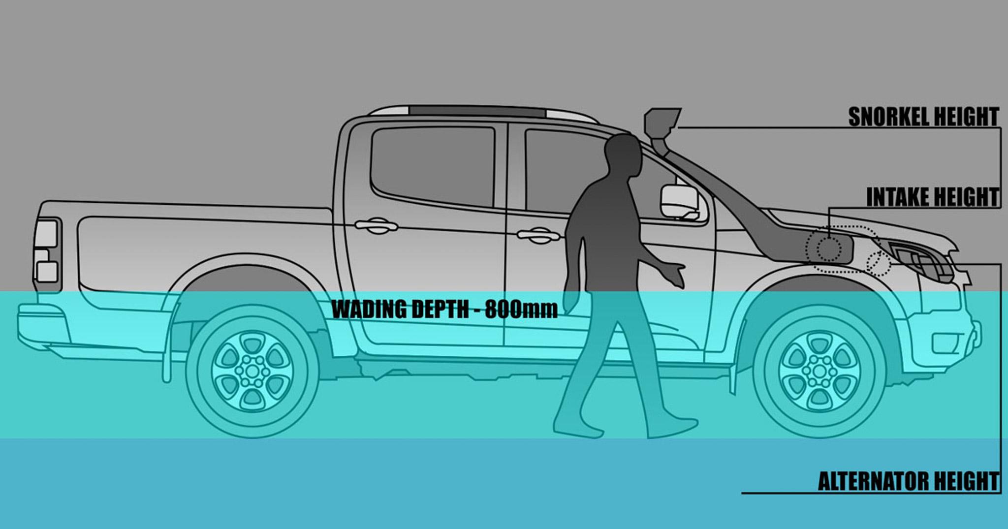 Điểm giới hạn lội nước của xe