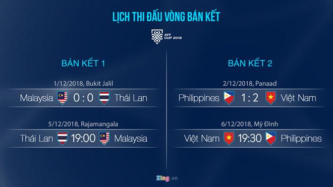 Tuyển Thái Lan sẵn sàng đá luân lưu cùng Malaysia