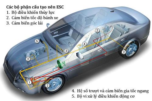 hệ thống cân bằng điện tử tính năng an toàn không thể thiếu