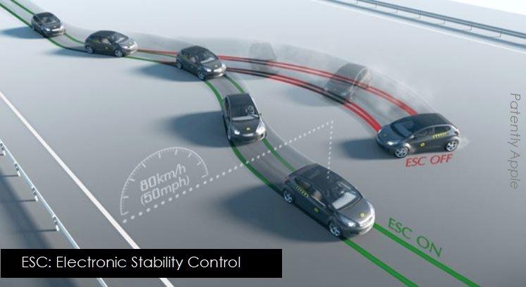 Tính năng kiểm soát lực kéo và cân bằng điện tử